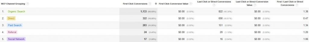 assisted conversions data in google analytics