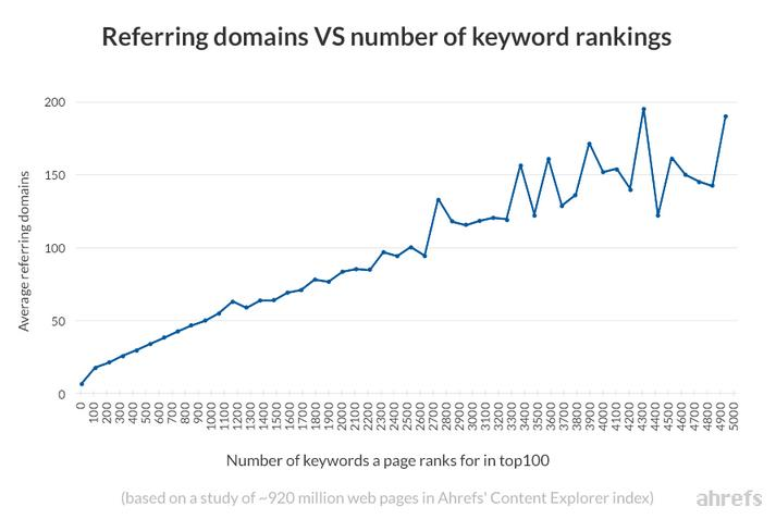 referring domains vs keyword rankings study