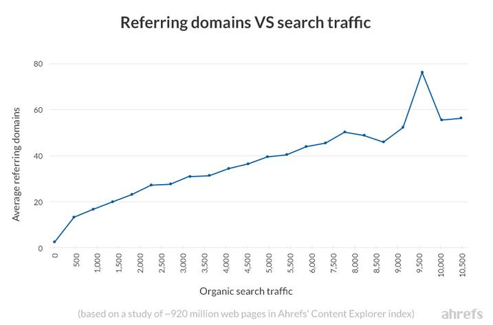referring domains vs search traffic study