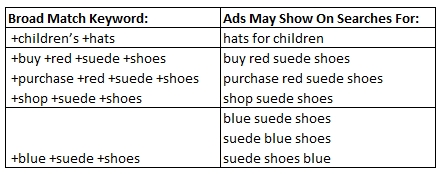 Examples of Broad Match Keywords